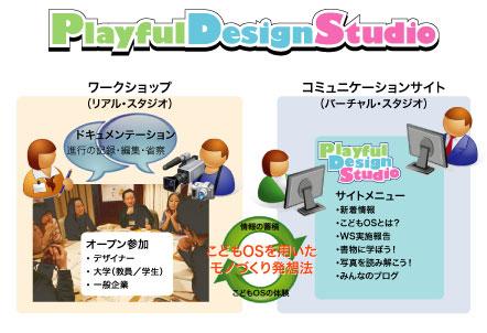 プレイフル・デザイン・スタジオ